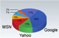 Web marketing statistics chart